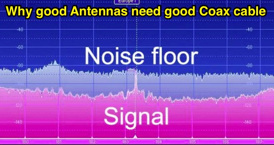 Why good Antennas need good Coax cable