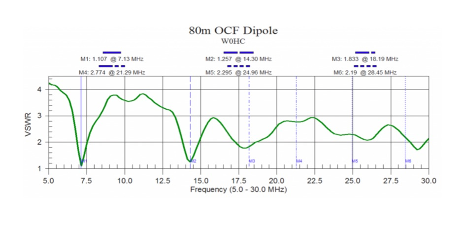 80m OCF Dipole