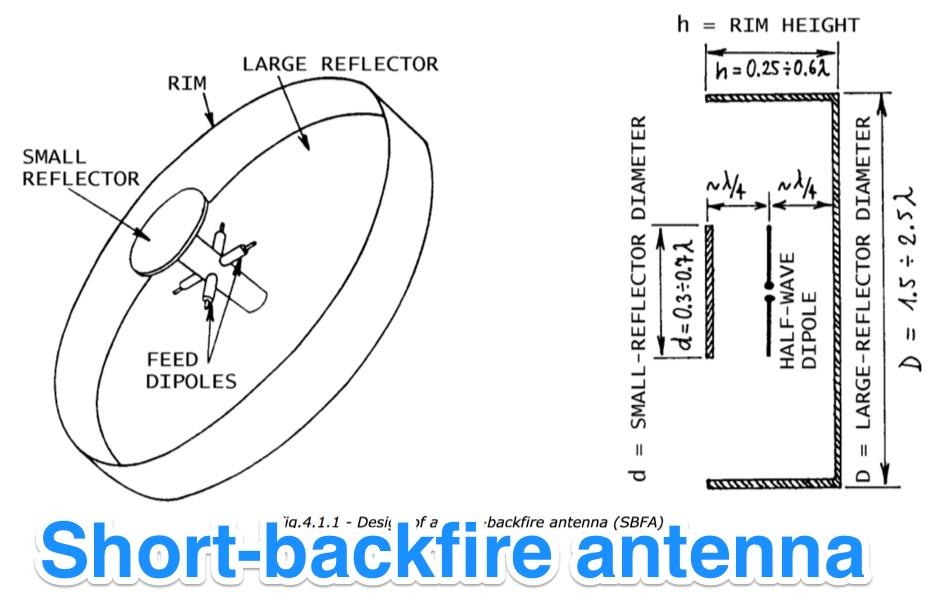 DXZone Short-backfire antenna for 13cm