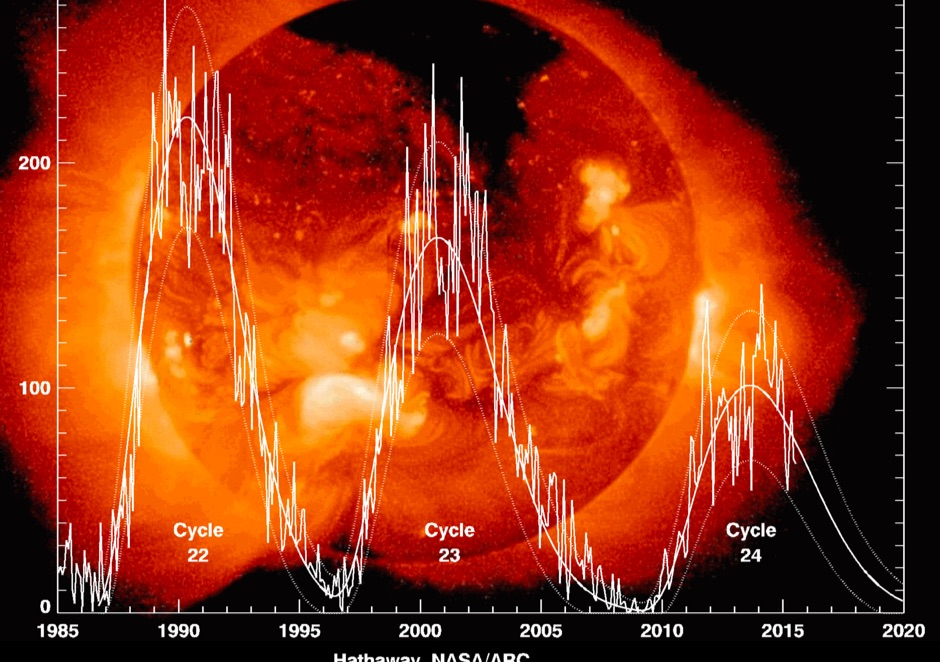 DXZone The Next Sunspot Cycle