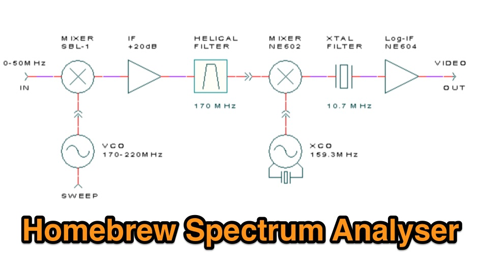 DXZone Homebrew spectrum analyser