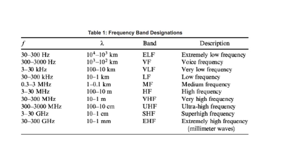 low frequency communications