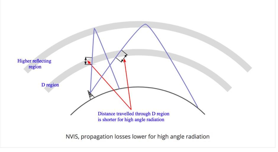 DXZone NVIS Propagation