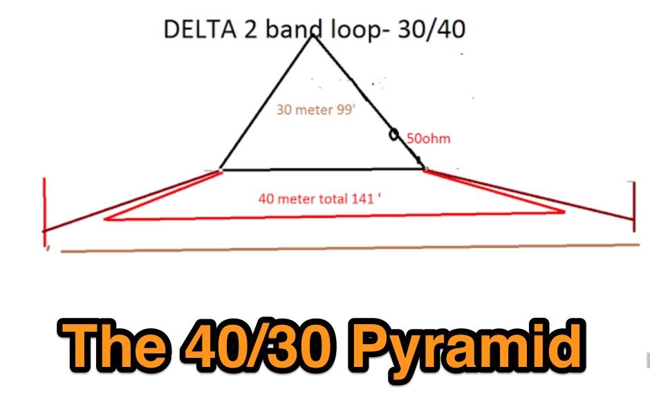 DXZone The 40/30 Pyramid