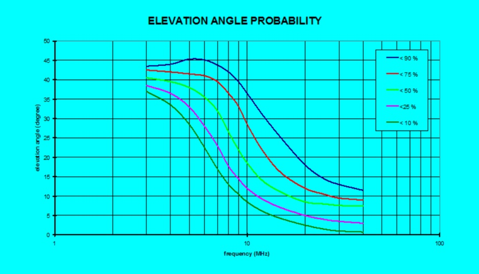 Elevation Angles