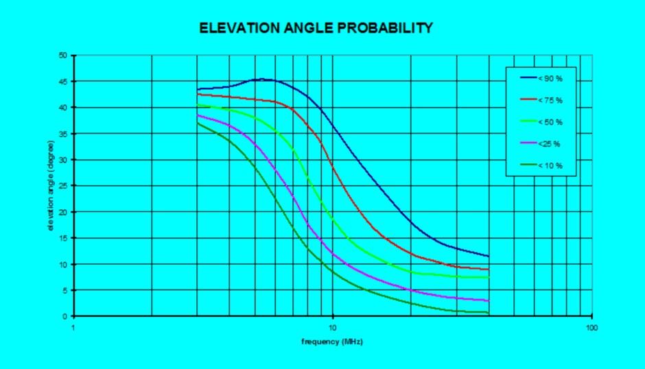 DXZone Elevation Angles