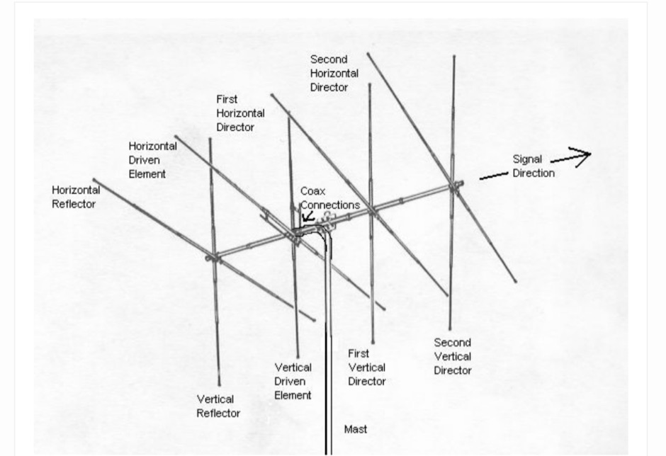 Antenna Basics : Directional Antennas