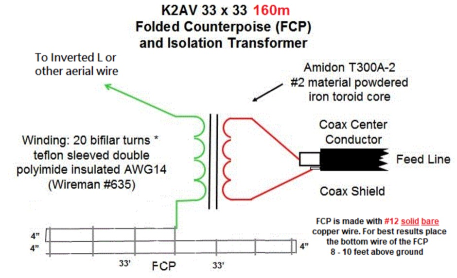 The K2AV FCP Single Wire Folded CounterPoise - Resource Detail - The