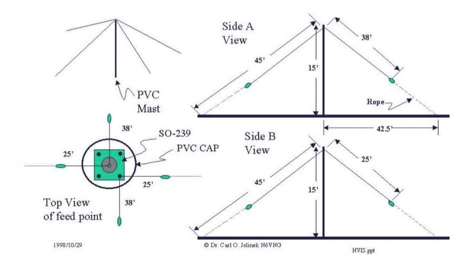 The Near Vertical Incident Skywave (NVIS) antenna