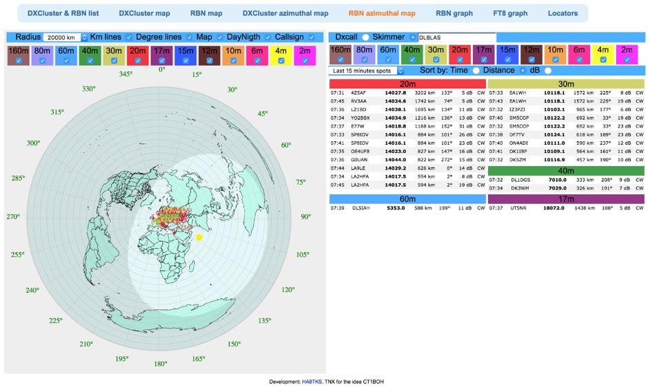 DXZone HA8TKS RBN azimuthal map