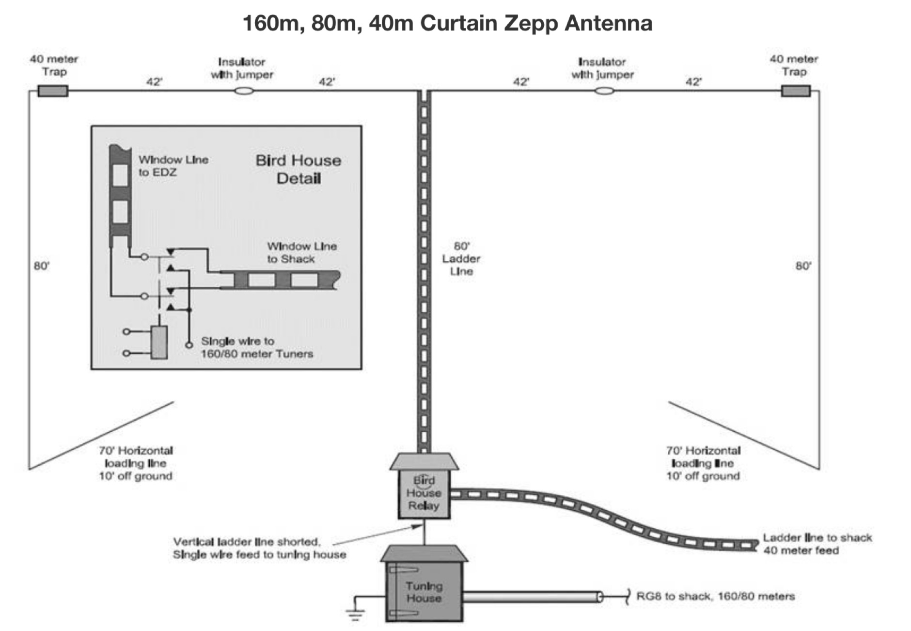 22 Antennas for the 160 Meter Band - Resource Detail - The DXZone.com