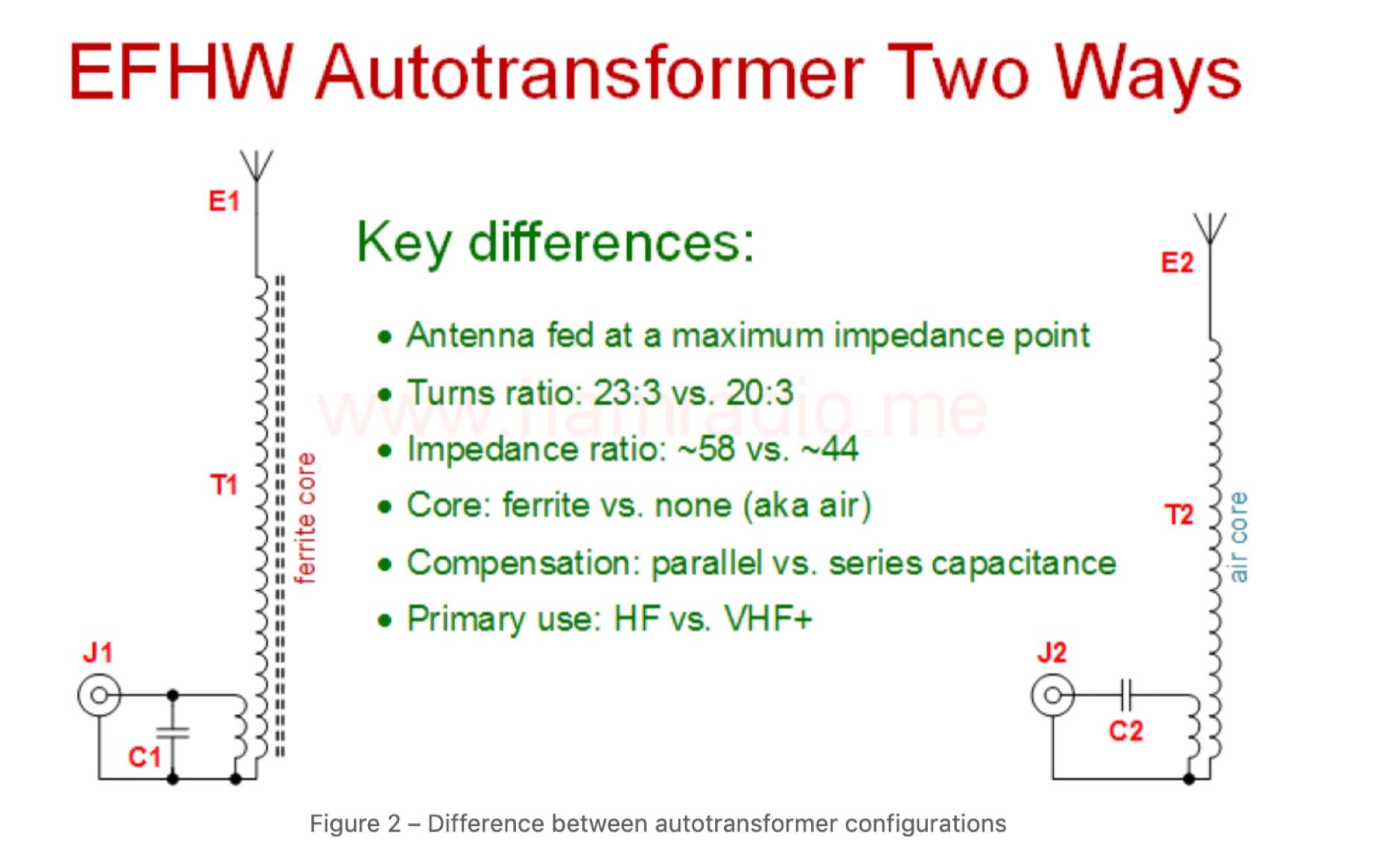 EFHW autotransformer comparison