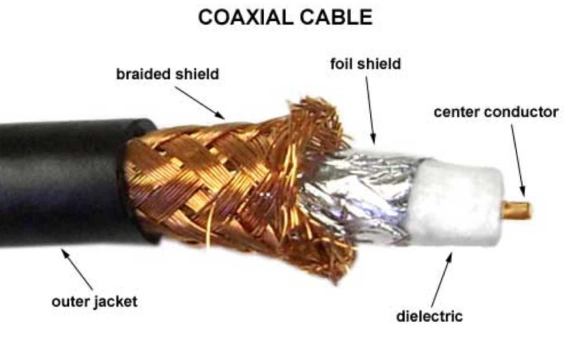 All about coax cables