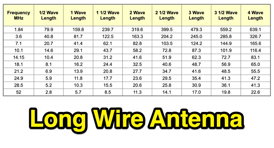 Long Wire Antenna for portable operations - Resource ...