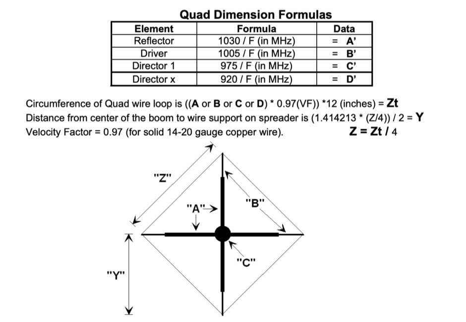 DXZone Designing VHF/UHF Quad Antenna