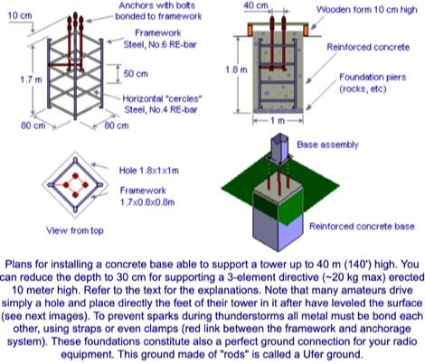 DXZone How setup the antenna tower