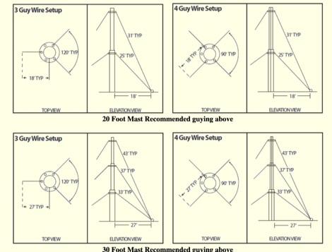 Antenna Mast Guying for Amateur Radio Antennas