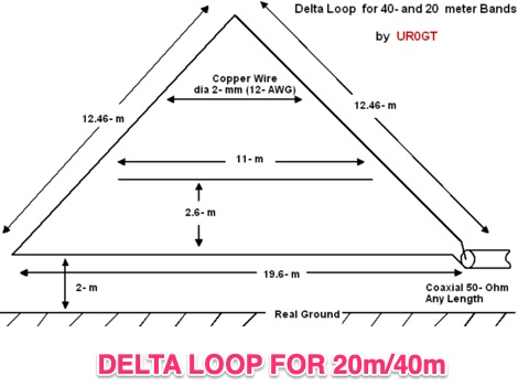 Delta Loop for 40 and 20 meter Band by UR0GT