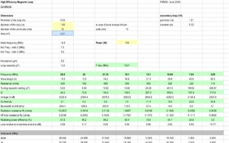 Magnetic Loop Antenna Calculator Spreadsheet