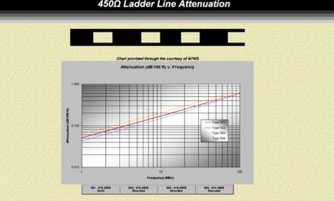 DXZone Ladder Line attenuation