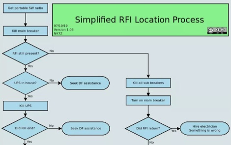 How to locate RFI