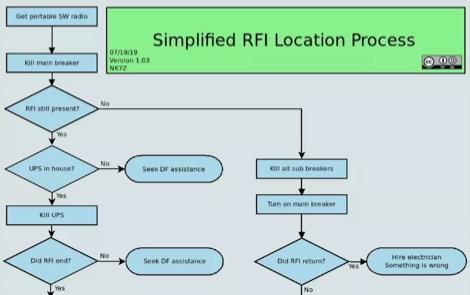 DXZone How to locate RFI
