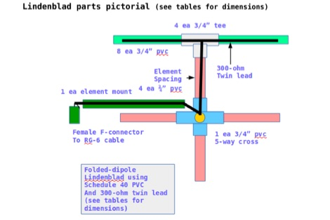Build a twin-lead Lindenblad Antenna for 70cm and 2m
