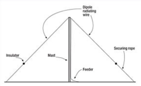 DXZone The half-wave dipole, your first antenna