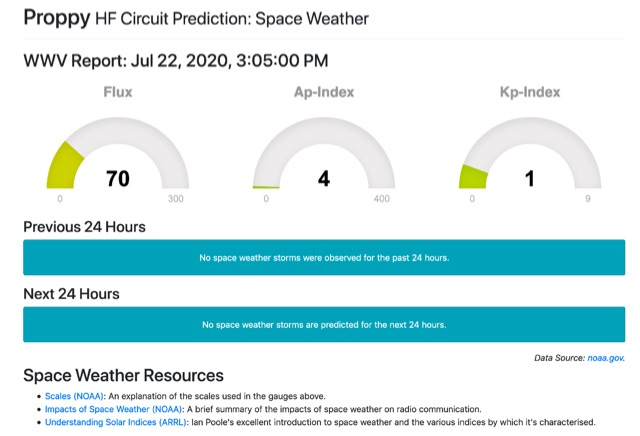 DXZone Proppy HF Circuit Prediction: Space Weather