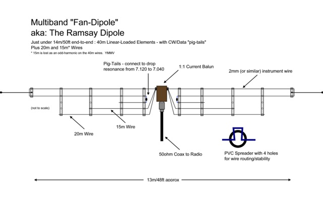 DXZone The Ramsay Dipole for 40 20 15 meters