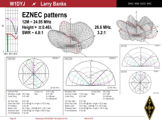 DXZone Modeling an 80/40/20M Fan Dipole for DX