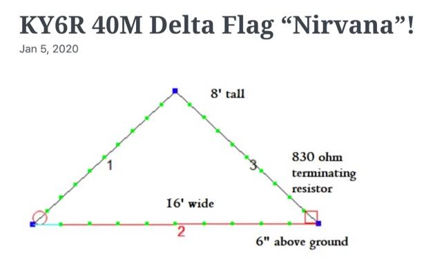 DXZone 40M Delta Flag