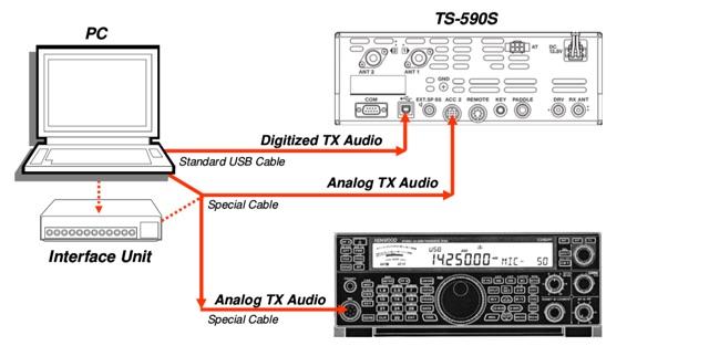 DXZone Kenwood TS-590S for Digital Data or Digital Voice