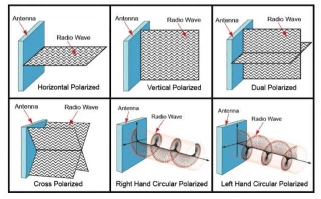 DXZone Understanding Antenna Polarization