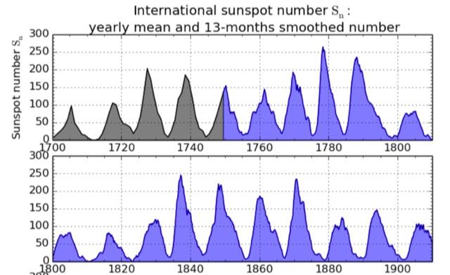 DXZone Sunspot Index Since 1750