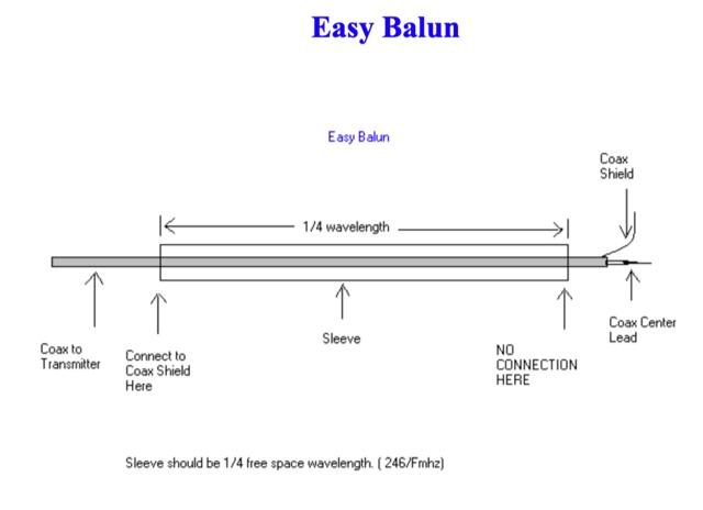 DXZone Easy Sleeve Balun