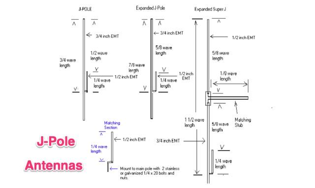DXZone J-Pole and Expanded Super J-Pole