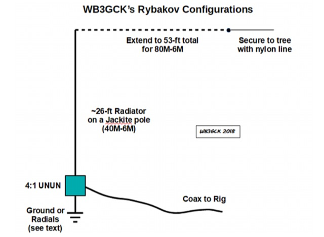 DXZone Revisiting the Rybakov 806 Vertical Antenna