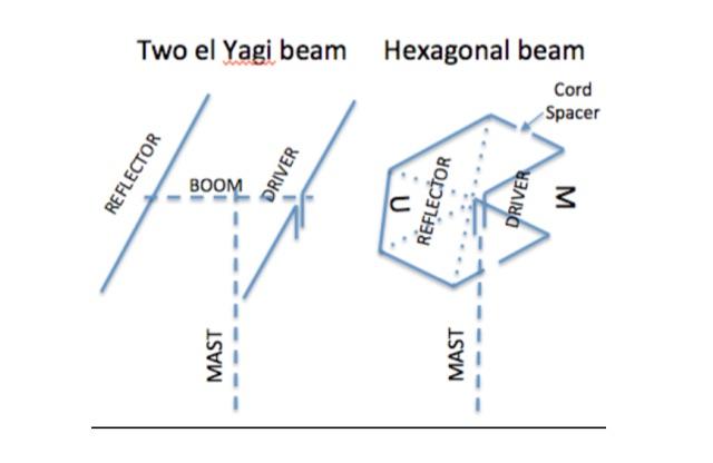 DXZone HexBeam Antenna Explained