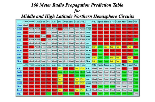 DXZone 160 Meter Radio Propagation Prediction Table