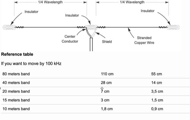 DXZone How to Tune Dipole Antennas