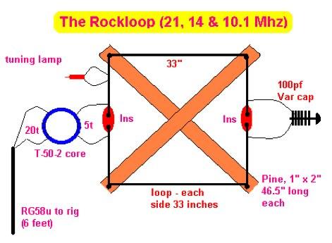 RockLoop Antenna