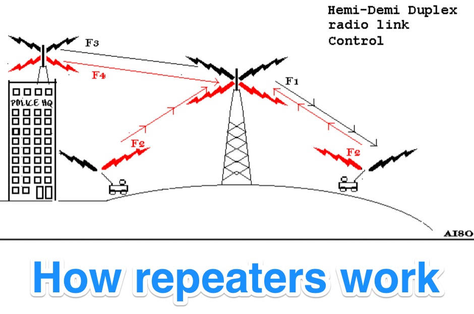 DXZone How repeaters work