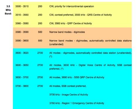 DXZone IARU Region 1 Bandplan