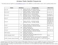 DXZone Ham Satellite frequencies