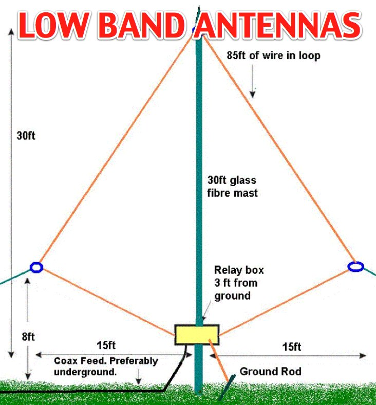 Low band antennas for  80 and 160m