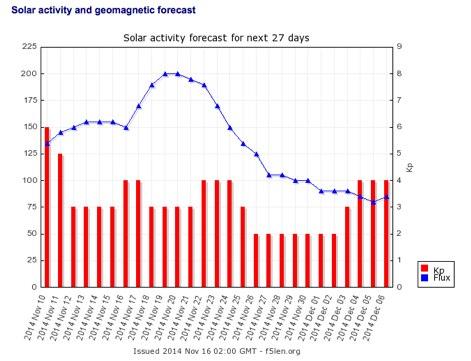DXZone F5LEN Solar Activity forecast