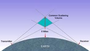 VHF UHF