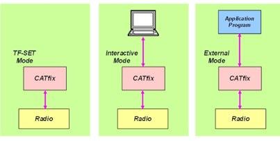 CatFix for TS-590S