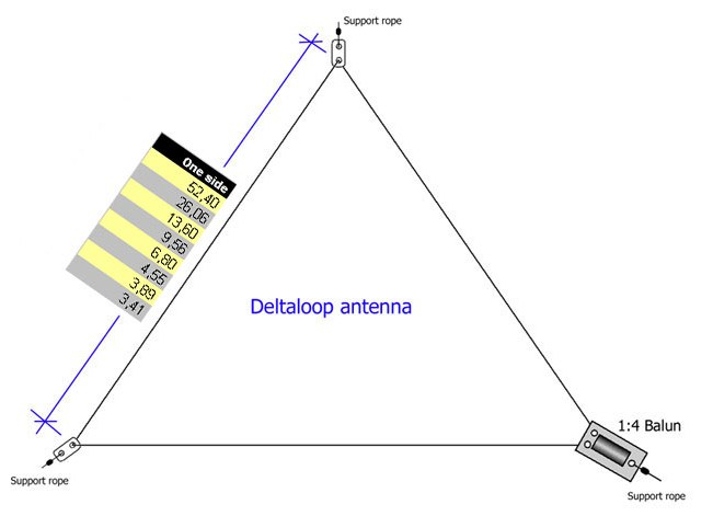 sm2yer 40m delta loop   resource detail